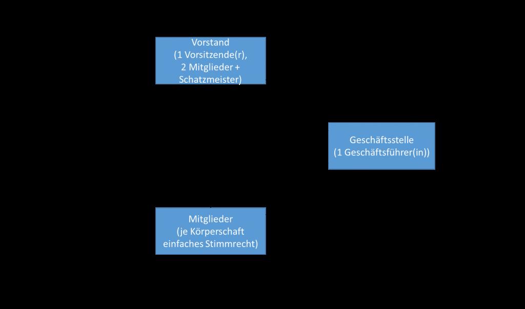 Organigramm Bio-PAT e.V.